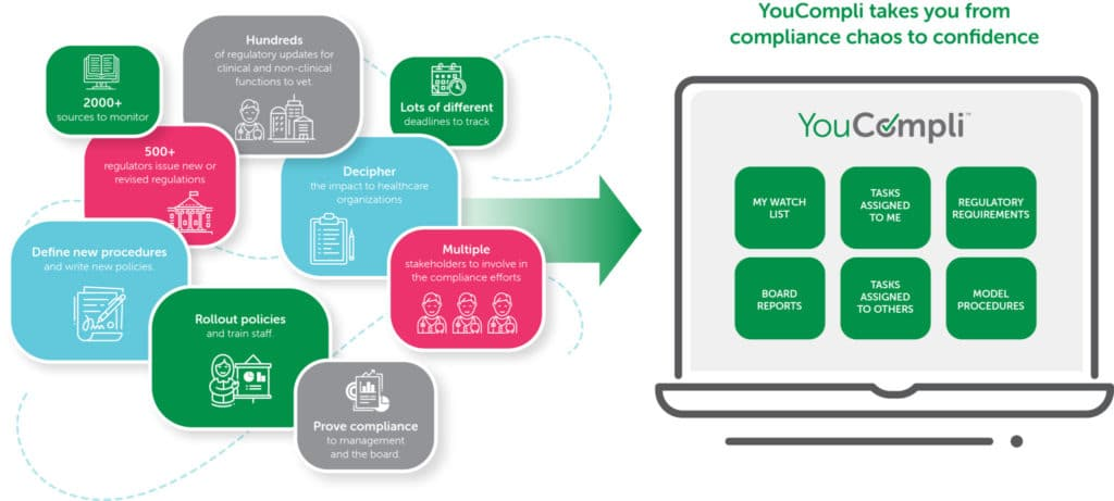 simplify compliance with a healthcare compliance management system